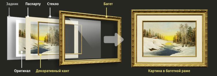 Как правильно вставить картину в рамку